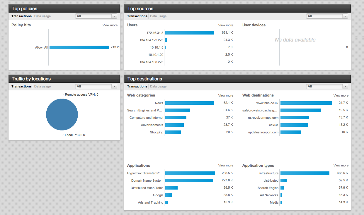 Web Security Offerings From Cisco: Comparing Cisco NEW CX to