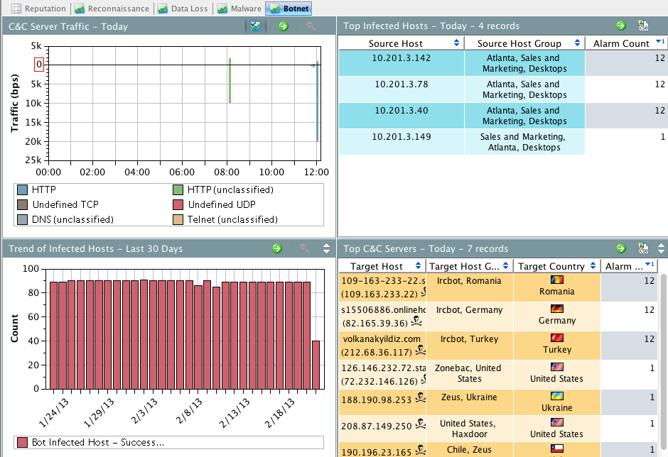 Screen Shot 2013 02 22 at 12.11.20 PM Cisco's Cyber Solutions – What Is Happening In Your Network