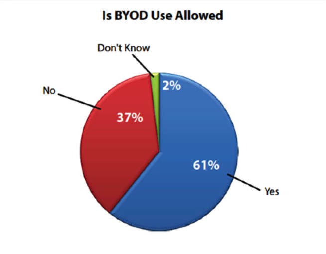 fou4 The Importance of a BYOD Policy for Companies