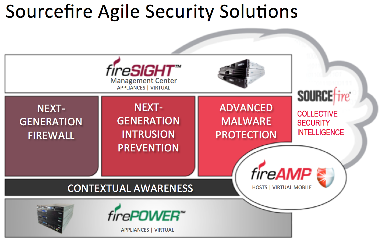 Sourcefire1