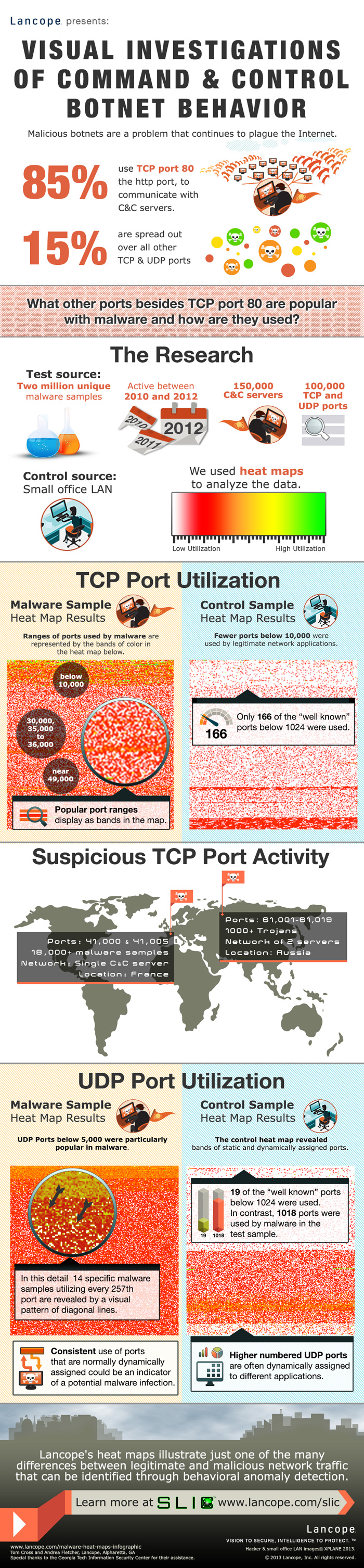 Visual-Investigations-of-Command-and-Control-Botnet-Behavior-Infographic-v1004-700px