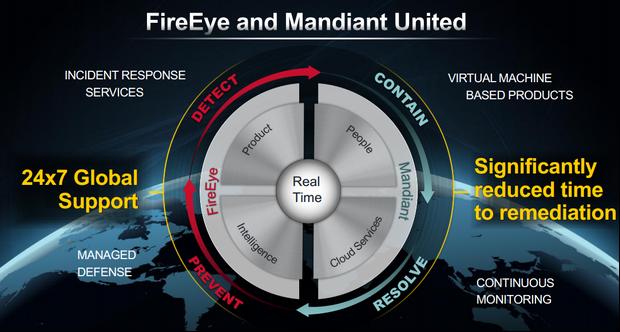 fireeye-mandiant-1-620x332