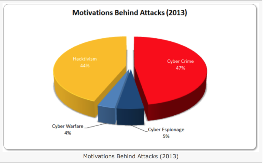 Motivation 1024x634 Next Generation Intrusion Prevention Systems changing the game for Cyber
