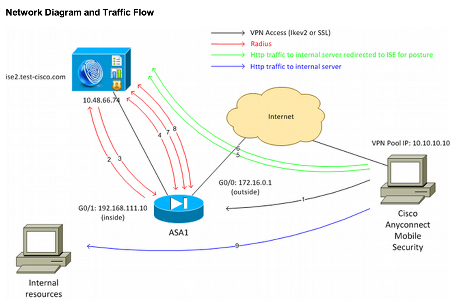 Cisco ISE with VPN overview: ASA Version 9 2 1 with ISE 1 2