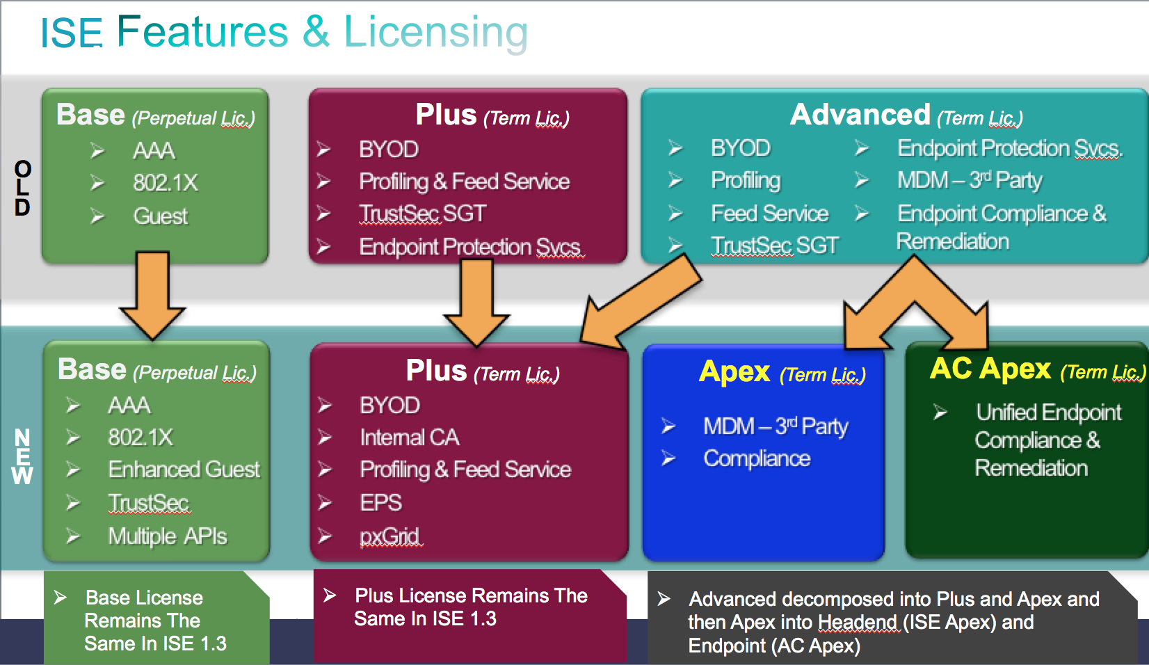 Identity Services Engine Ise 1 3 Out Now First Look