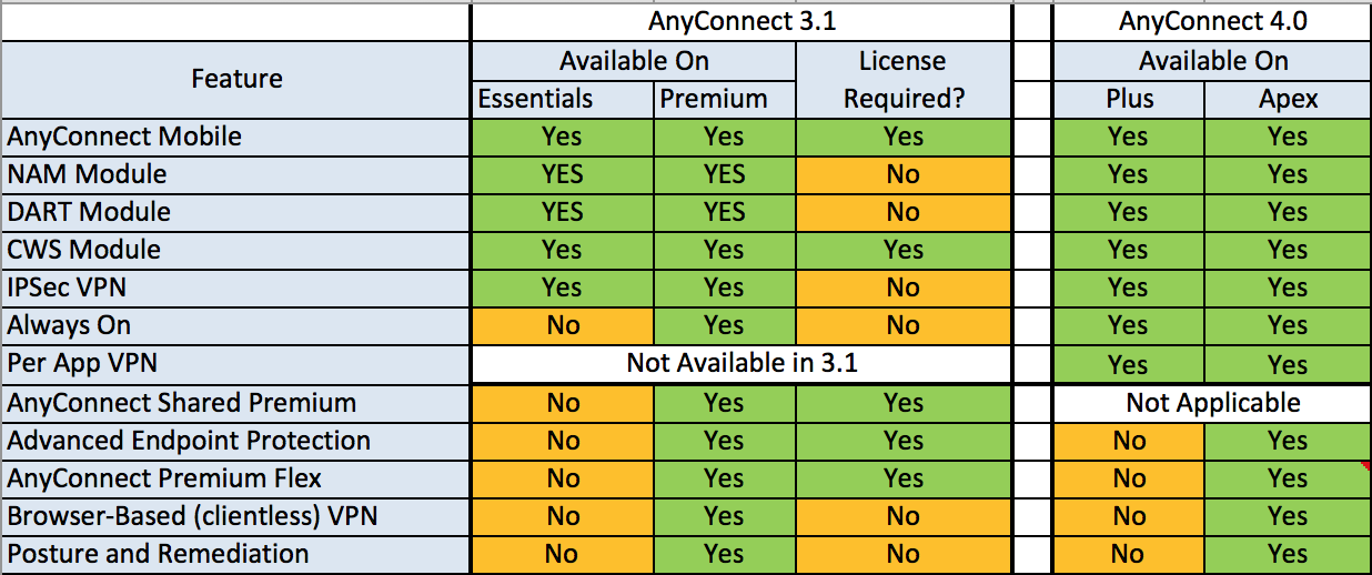 AnyconnectLicense1