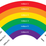 Understanding Rainbow Tables