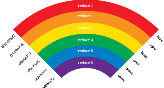 Understanding Rainbow Tables The Security Blogger