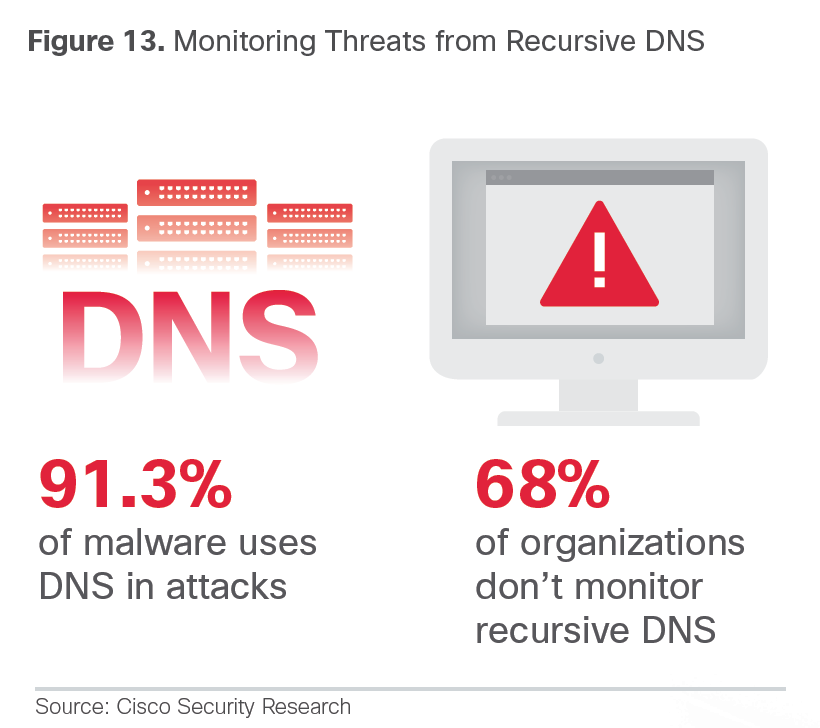 DNSResearch1
