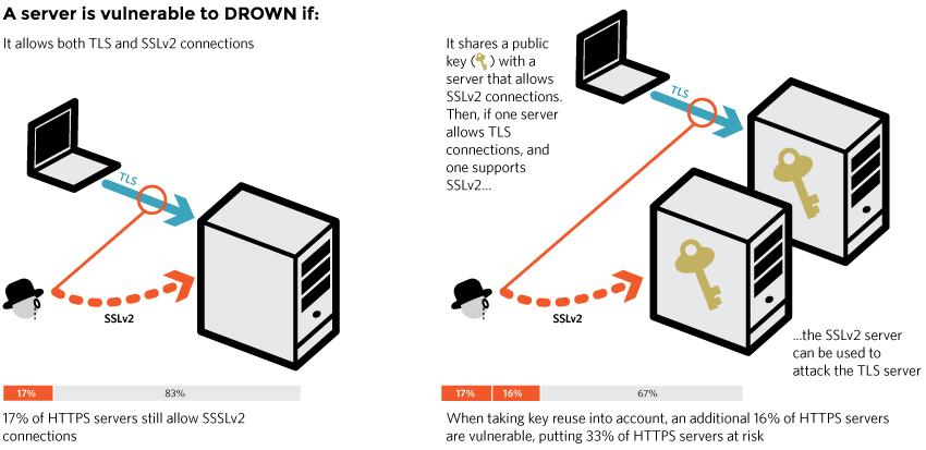 DROWN_diagram