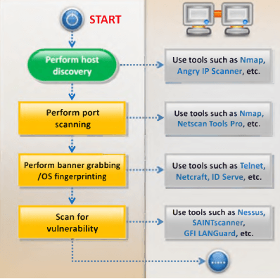 Network Penetration Testing Checklist – The Security Blogger